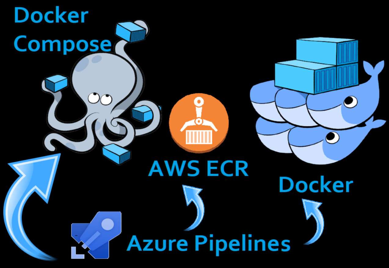 Using Docker Compose and Amazon ECR in Azure Devops Pipelines